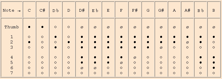 Philippe Bolton recorder maker Comparative charts for – Recorder Finger Chart
