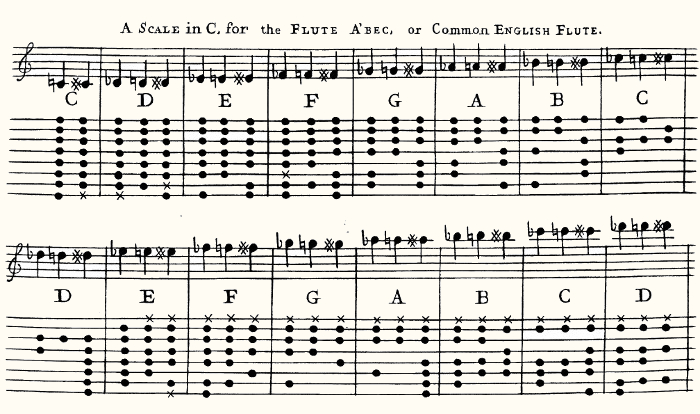 Stanesby's fingering chart